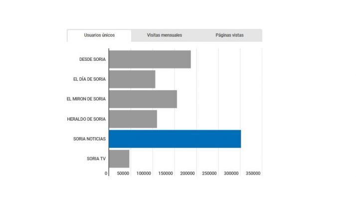 Soria Noticias, el medio de comunicación soriano más visto de internet