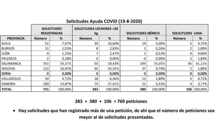 Foto 2 - Soria no registra ninguna petición de ayudas regionales para explotaciones de cochinillo, cerdo ibérico y lidia
