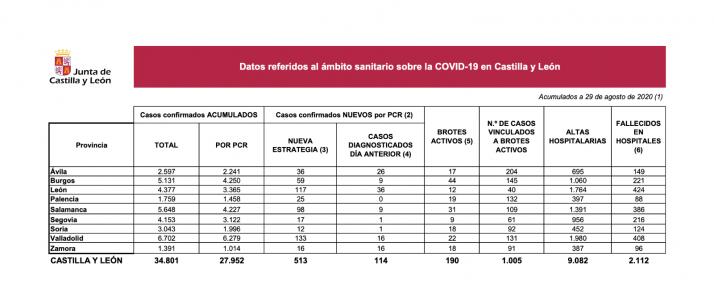 Foto 1 - Coronavirus: Soria suma 12 nuevos positivos por covid-19