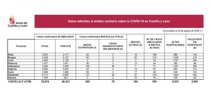 Foto 1 - Castilla y León suma 569 positivos y Sánchez deja en manos de las CCAA pedir el Estado de Alarma