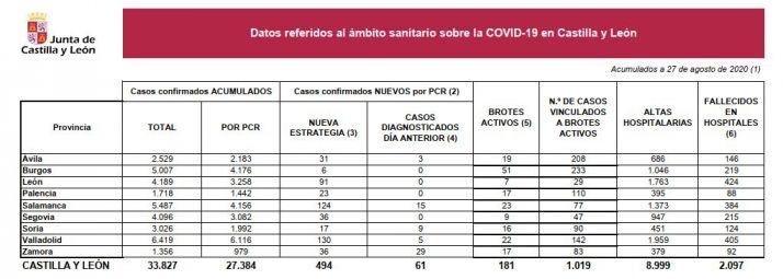 Foto 1 - Castilla y León suma 494 positivos, 17 de ellos en Soria