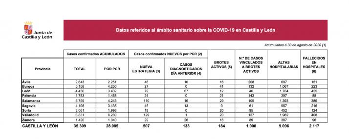 Foto 1 - Coronavirus en Soria: Los nuevos contagios ascienden a 18 en la provincia