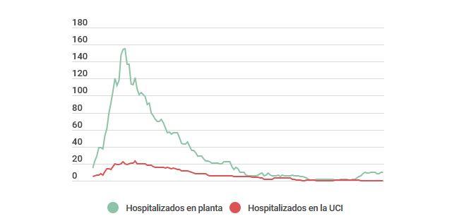 Foto 1 - 7 gráficas interactivas para entender la situación del Coronavirus en Soria