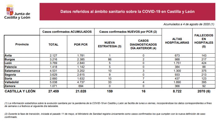 Informe epidemiológico 04-08.