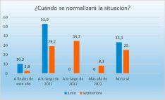 Una de las gráficas de la encuesta. /FOES