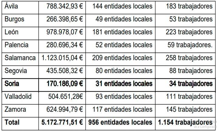 Distribución por provincias de las ayudas.