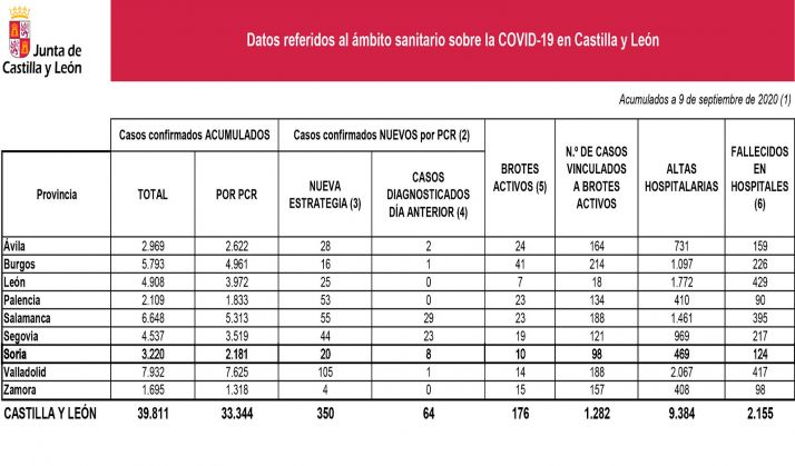 Datos de la infección a fecha de 9 de septiembre. /Jta.