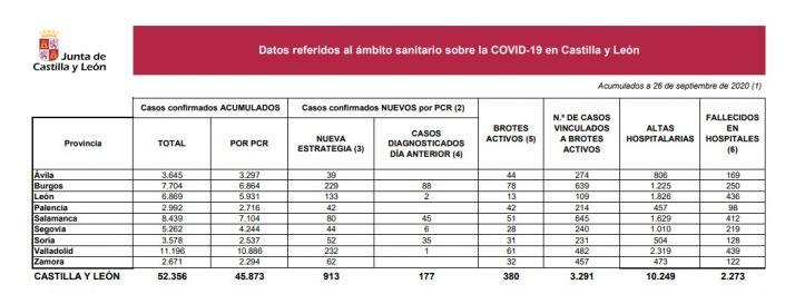 Foto 1 - 52 positivos más por COVID en Soria, otro fallecido y 32 brotes activos