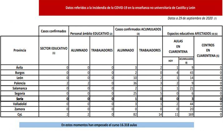 Estadística de la situación epidemiológica en las aulas castellano-leonesas.