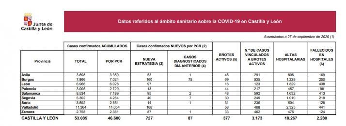 Foto 1 - Soria suma 14 positivos más confirmados por COVID-19, pero desde ayer no ha habido ningún fallecimiento nuevo