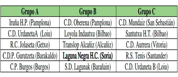 La distribución liguera de los grupos.