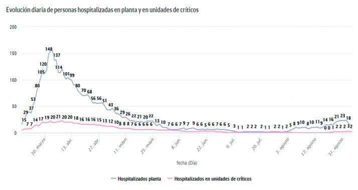 Leve descenso en la curva de hospitalizados tras la segunda ola de infecciones