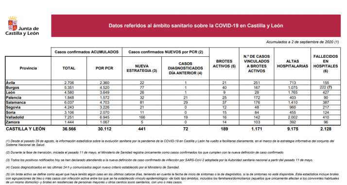 Informe epidemiológico del 2 de septiembre.