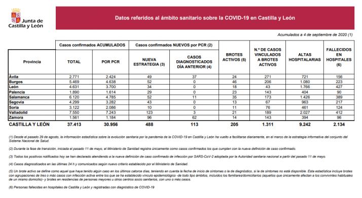 Informe epidemiológico 4 de septiembre.
