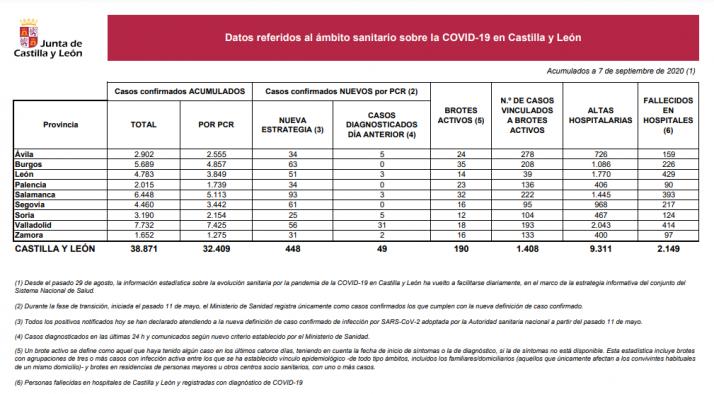 Informe epidemiológico del 7 de septiembre.