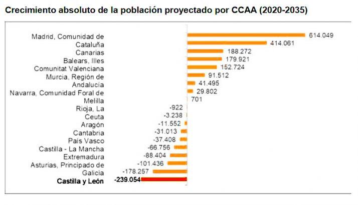El INE augura una pérdida de población de 239.000 personas en CyL en 15 años