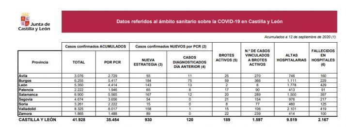 Foto 1 - Soria contabiliza 15 nuevos positivos confirmados de COVID-19