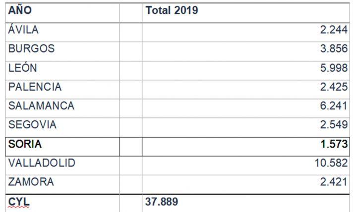 Distribución de los usuarios del servicio por provincias. /Jta.