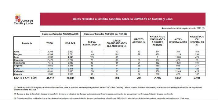 Foto 1 - Coronavirus: Castilla y León suma 67 nuevos brotes y 200 infectados vinculados