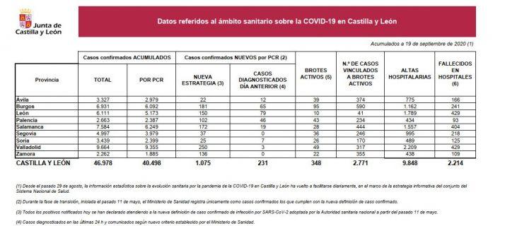 Foto 1 - Coronavirus: Castilla y León bate su récord de positivos diarios