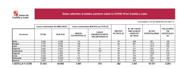 Datos sobre coronavirus de la Junta de Castilla y León