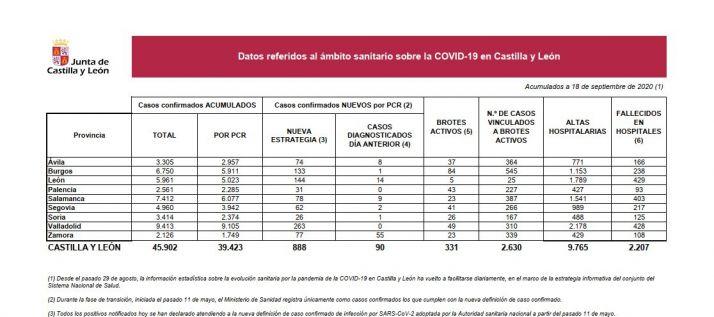 Foto 1 - Coronavirus: Castilla y León suma 888 casos nuevos, 26 de ellos en Soria