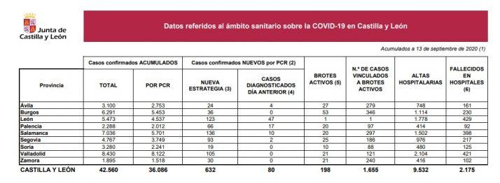 Foto 1 - Soria suma 19 positivos de COVID confirmados por PCR desde ayer, y muestra 10 brotes activos