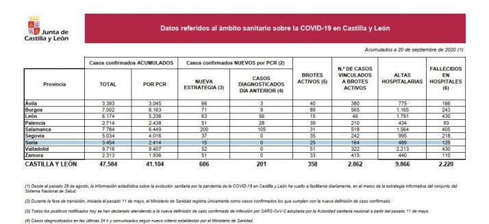 Foto 1 - Coronavirus: Castilla y León alcanza los 25.000 casos activos, su máximo desde mayo