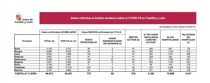 Foto 1 - Coronavirus: Soria suma siete nuevos contagios y dos altas hospitalarias