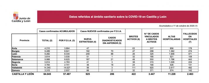 Foto 1 - Coronavirus en Soria: la Junta notifica un fallecido y un repunte de casos positivos