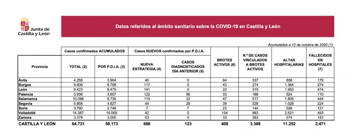 Datos a 12 de octubre de 2020/ Jta.