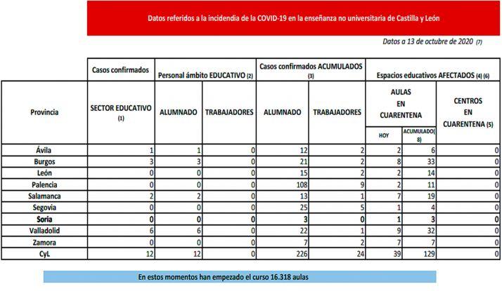 Foto 1 - Hoy, cuarentena para 39 nuevas aulas en todas las provincias de Castilla y León