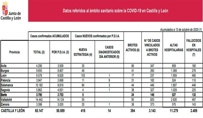 Foto 1 - Coronavirus en Soria: Un nuevo fallecimiento en el hospital