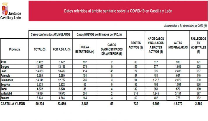 Las cifras oficiales de la pandemia para este 31 de octubre. /Jta.