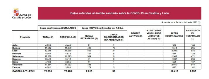 Foto 1 - Dos nuevos fallecidos y 41 casos confirmados más por coronavirus en Soria
