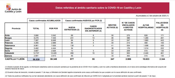 Informe epidemiológico del 2 de octubre.