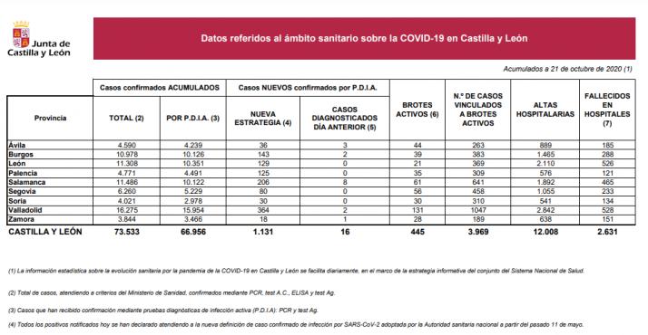 Informe epidemiológico del 21 de octubre.