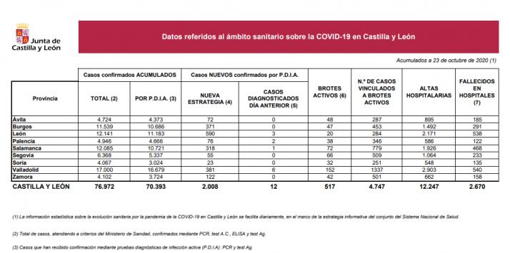 Informe epidemiológico del 23 de octubre.