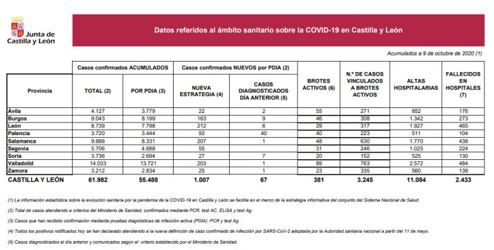 Informe epidemiológico del 9 de octubre.
