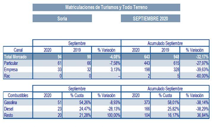 Foto 1 - Septiembre cerró con un descenso acumulado del 32% en matriculaciones de vehículos
