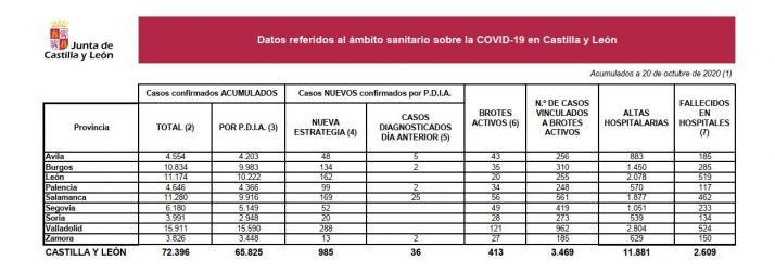 Foto 1 - Coronavirus: Soria suma 20 positivos de los 985 de Castilla y León