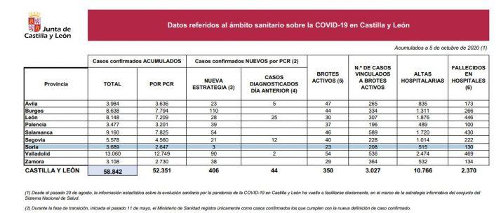Foto 1 - Coronavirus: Soria logra contener el aumento de los positivos