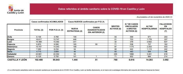 Foto 1 - Coronavirus en Soria: Se alcanzan los 60 brotes y hay 46 positivos más
