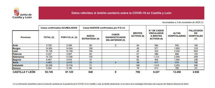Foto 1 - Coronavirus en Soria: Se estabilizan los positivos, pero hay 2 fallecidos nuevos