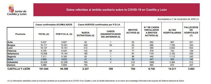 Foto 1 - Castilla y León bate su récord por segundo día consecutivo y alcanza los 100.000 infectados (oficiales)