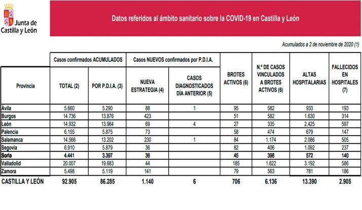 Foto 1 - Coronavirus en Soria: Un fallecido más en hospitales
