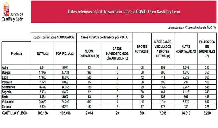 La estadística de la pandemia para este 12 de noviembre. /Jta.