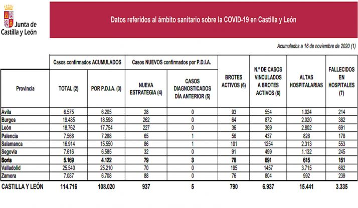 Estdística de la pandemia para este 16 de noviembre. /Jta.