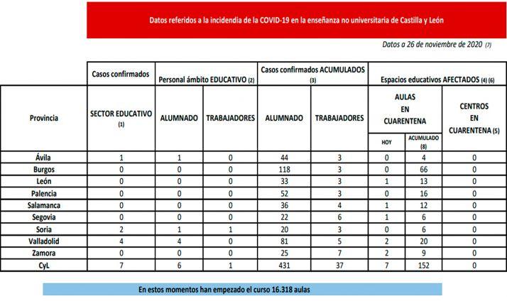 Datos de la incidencia del virus en la enseñanza no universitaria.