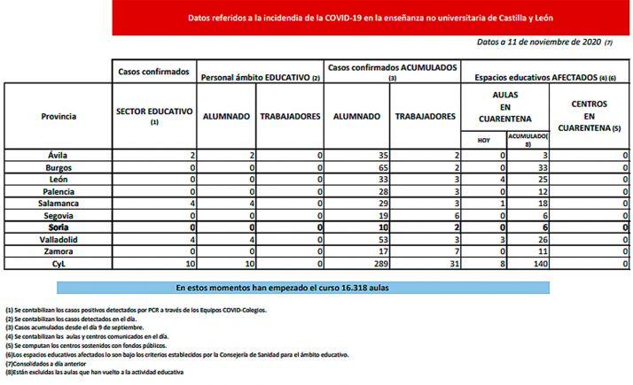 Siutación sobre la pandemia en centros escolares por provincias para este 11 de noviembre. /Jta.